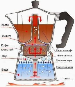 Схема газовой гейзерной кофеварки