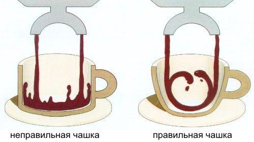 Форма чашки для эспрессо