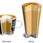 Основные отличия латте от капучино